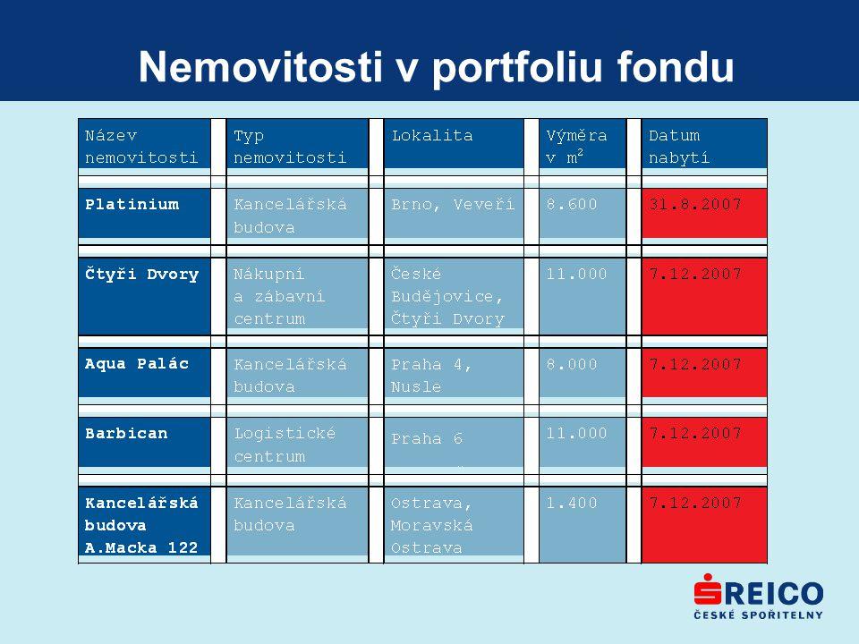 Nemovitosti v portfoliu fondu