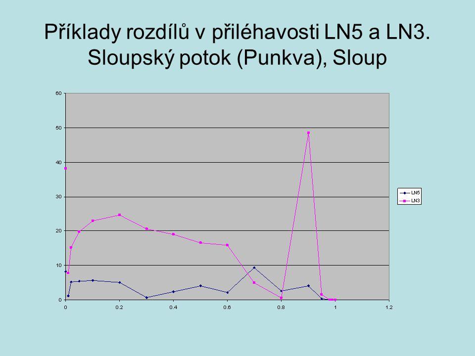 Příklady rozdílů v přiléhavosti LN5 a LN3