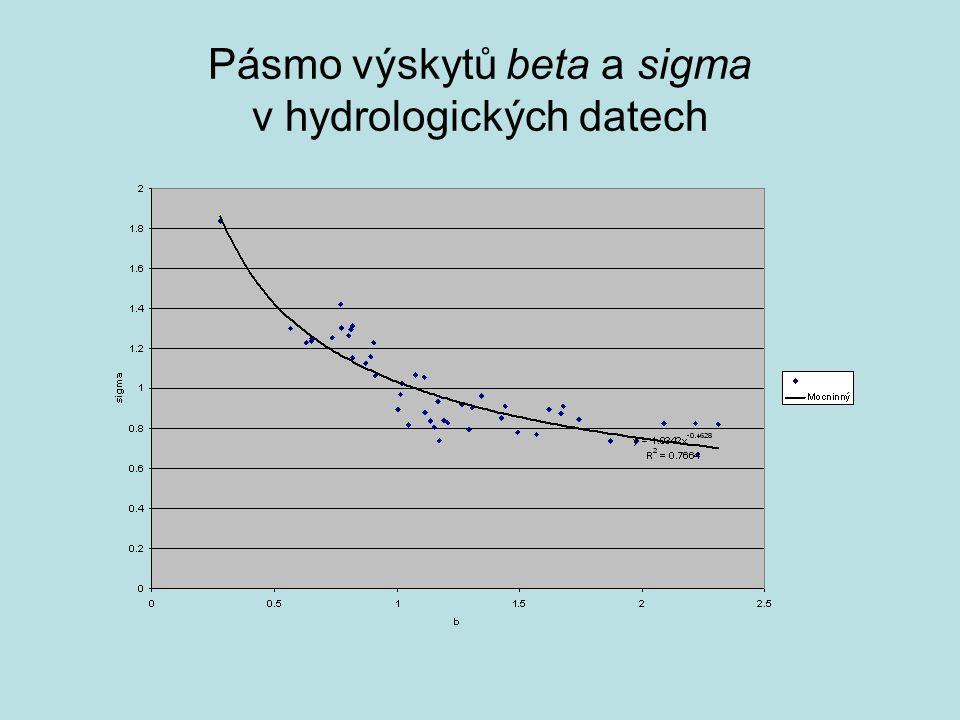 Pásmo výskytů beta a sigma v hydrologických datech
