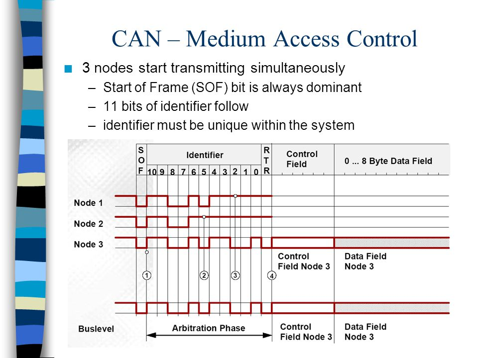 CAN – Medium Access Control