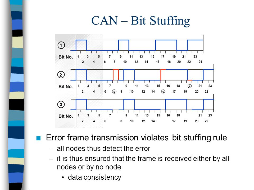CAN – Bit Stuffing Error frame transmission violates bit stuffing rule