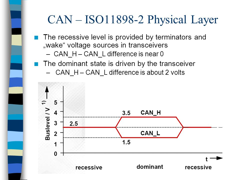 CAN – ISO11898-2 Physical Layer