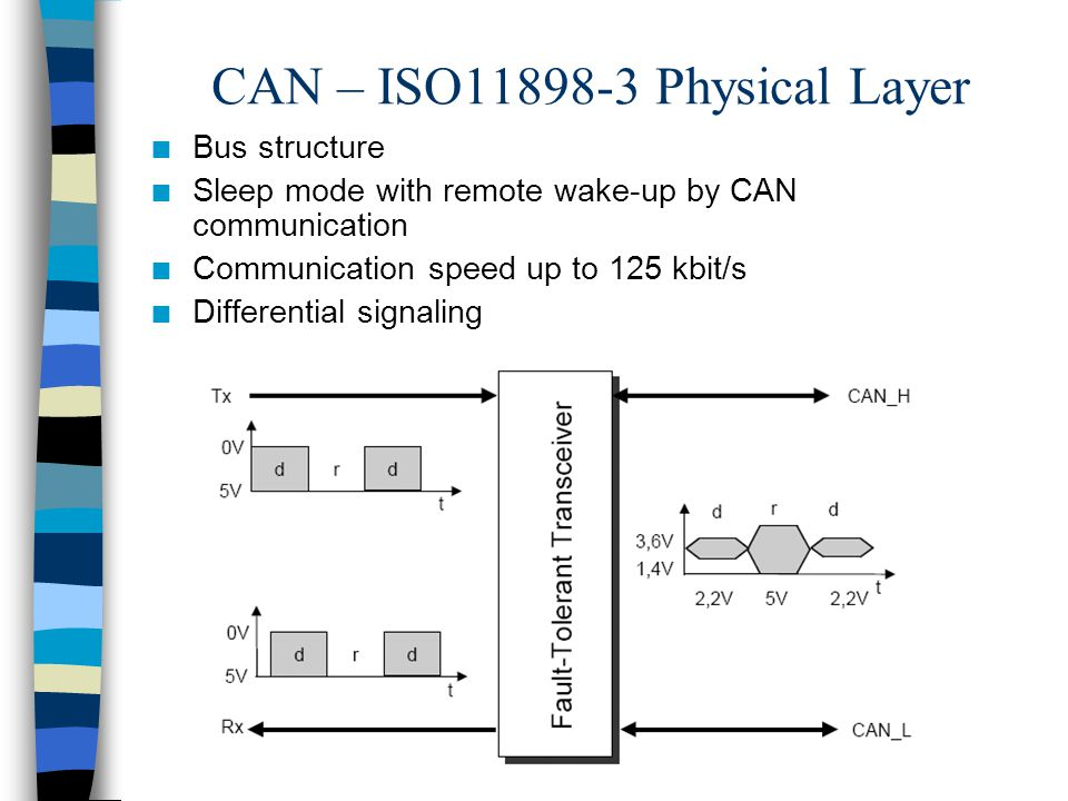 CAN – ISO11898-3 Physical Layer