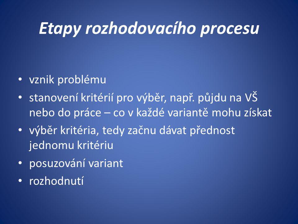 Etapy rozhodovacího procesu