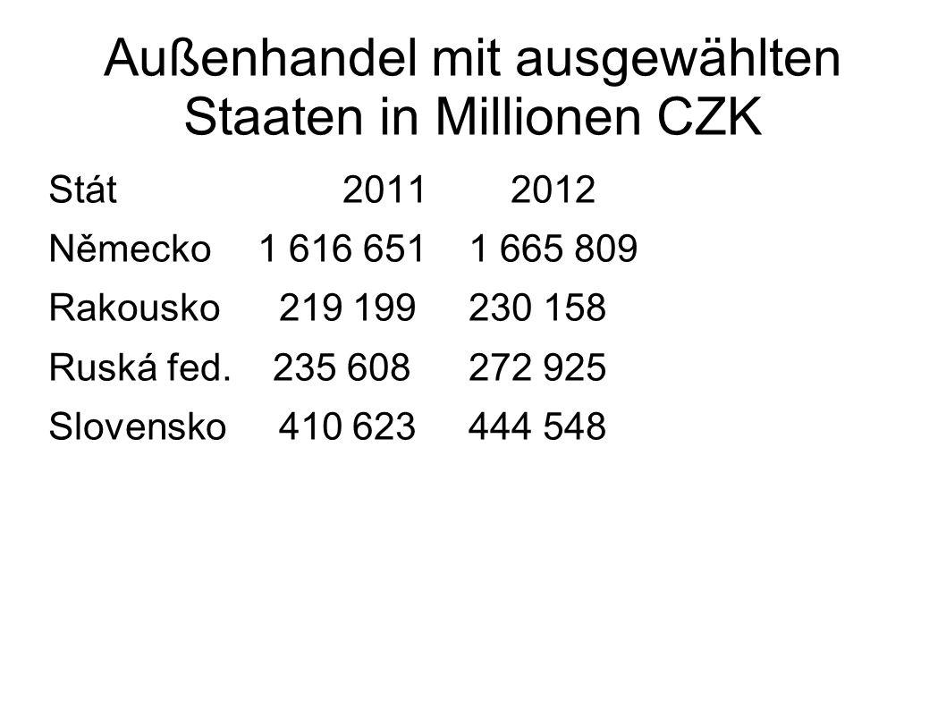 Außenhandel mit ausgewählten Staaten in Millionen CZK