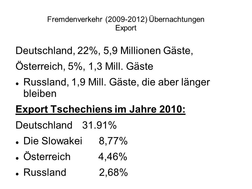 Fremdenverkehr (2009-2012) Übernachtungen Export