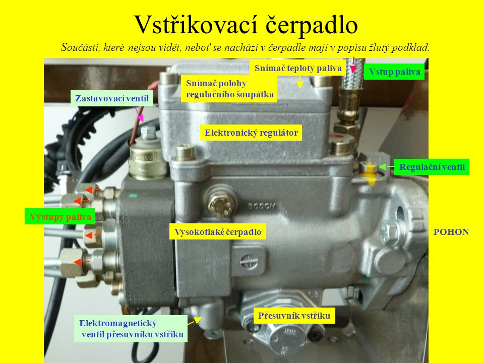 Vstřikovací čerpadlo Součásti, které nejsou vidět, neboť se nachází v čerpadle mají v popisu žlutý podklad.