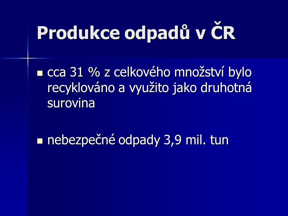 Produkce odpadů v ČR cca 31 % z celkového množství bylo recyklováno a využito jako druhotná surovina.