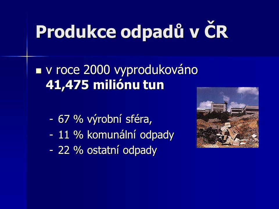Produkce odpadů v ČR v roce 2000 vyprodukováno 41,475 miliónu tun