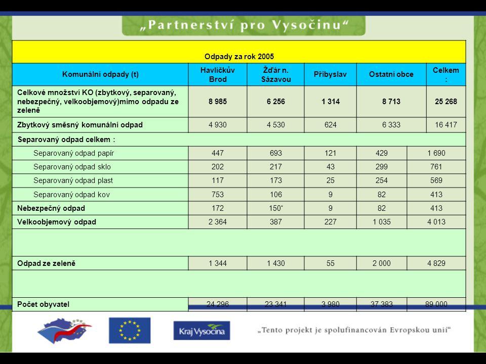 Tabulka č. 9: Množství odpadů v zájmových oblastech za rok 2005