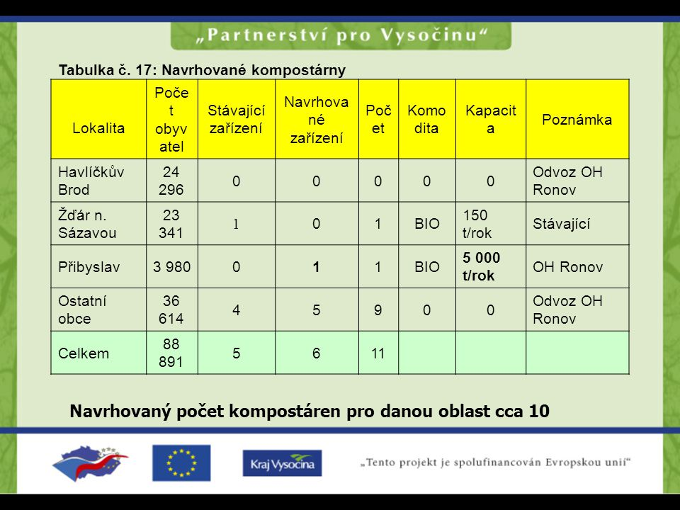 Navrhovaný počet kompostáren pro danou oblast cca 10