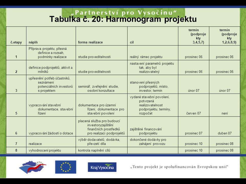 Tabulka č. 20: Harmonogram projektu