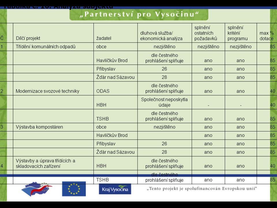 Tabulka č. 16: Analýza subjektů