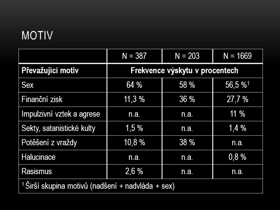 Frekvence výskytu v procentech