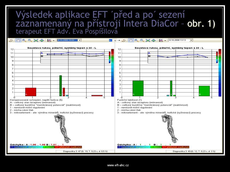 Výsledek aplikace EFT ´před a po´ sezení zaznamenaný na přístroji Intera DiaCor – obr. 1) terapeut EFT Adv. Eva Pospíšilová