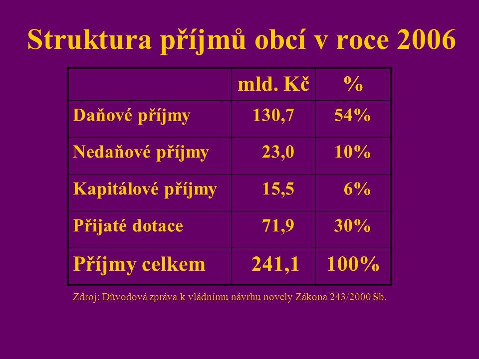 Struktura příjmů obcí v roce 2006
