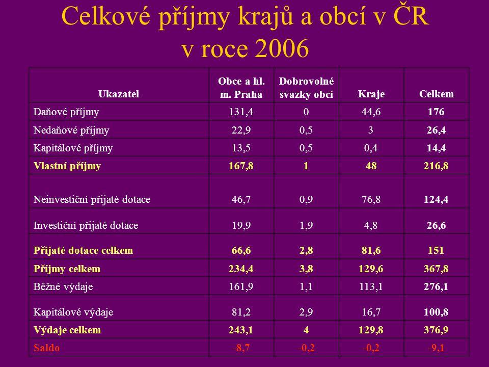 Celkové příjmy krajů a obcí v ČR v roce 2006
