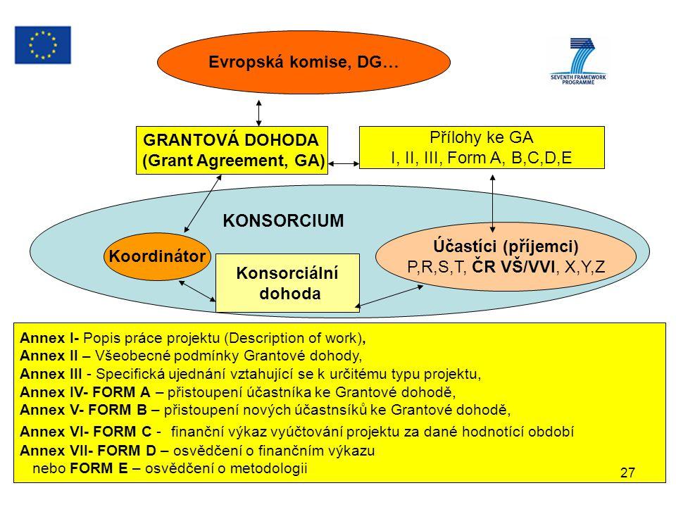 GRANTOVÁ DOHODA (Grant Agreement, GA)