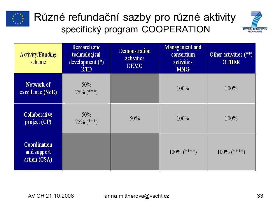 Různé refundační sazby pro různé aktivity specifický program COOPERATION
