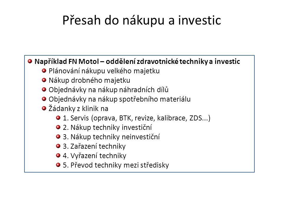 Přesah do nákupu a investic