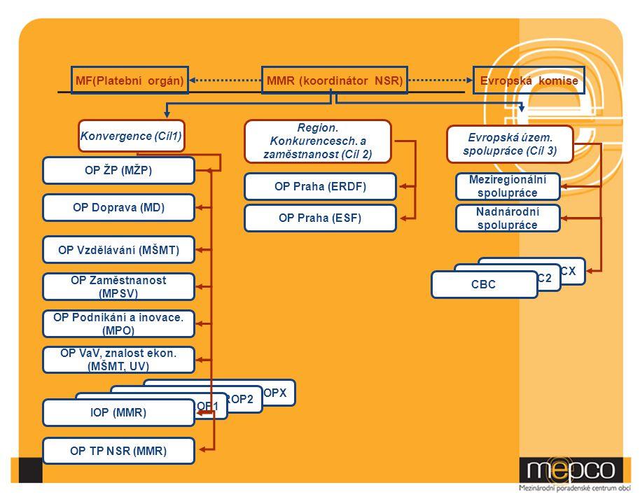MF(Platební orgán) MMR (koordinátor NSR) Evropská komise