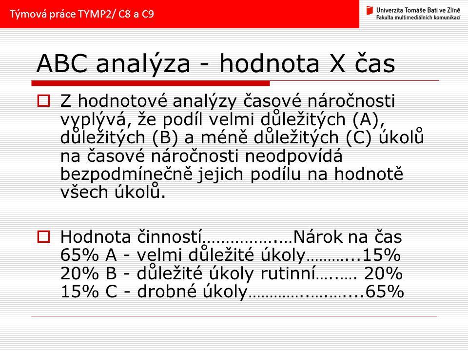 ABC analýza - hodnota X čas