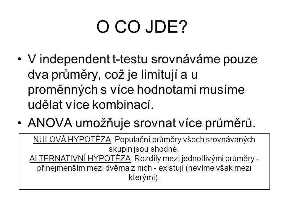 O CO JDE V independent t-testu srovnáváme pouze dva průměry, což je limitují a u proměnných s více hodnotami musíme udělat více kombinací.