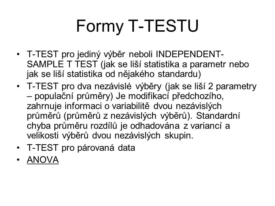 Formy T-TESTU