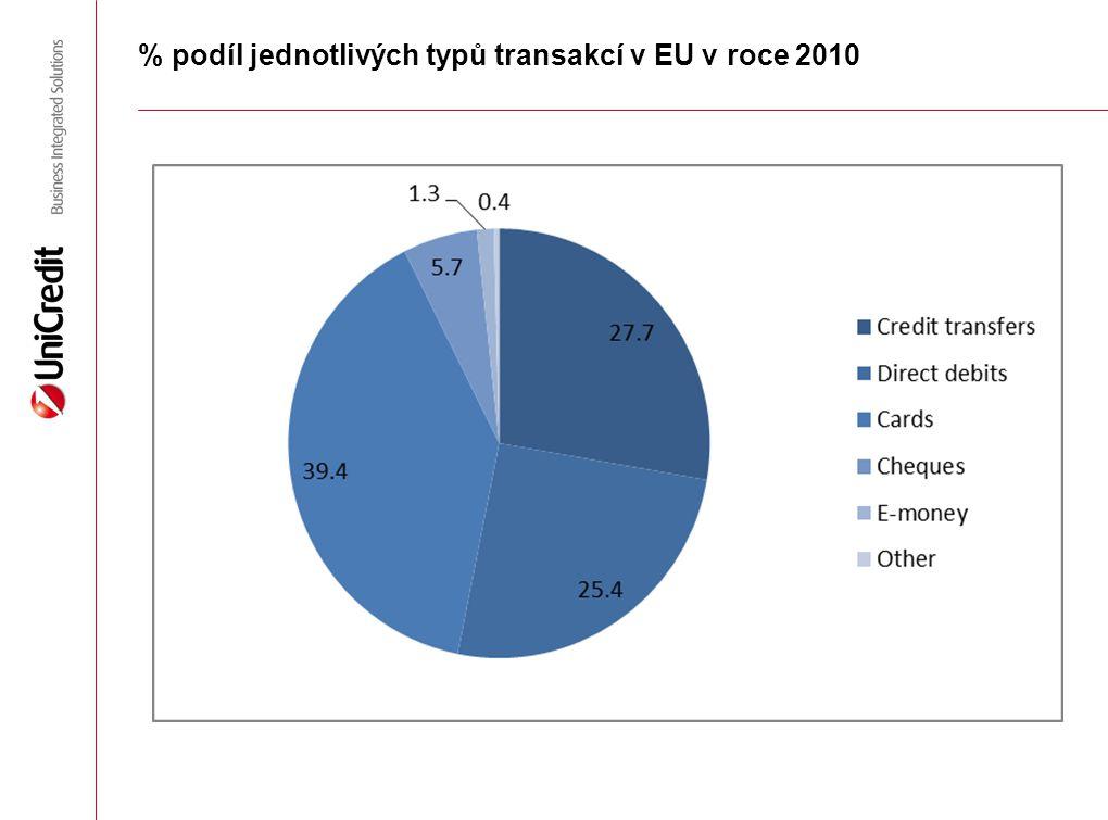 % podíl jednotlivých typů transakcí v EU v roce 2010
