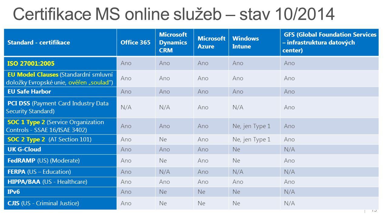 Certifikace MS online služeb – stav 10/2014