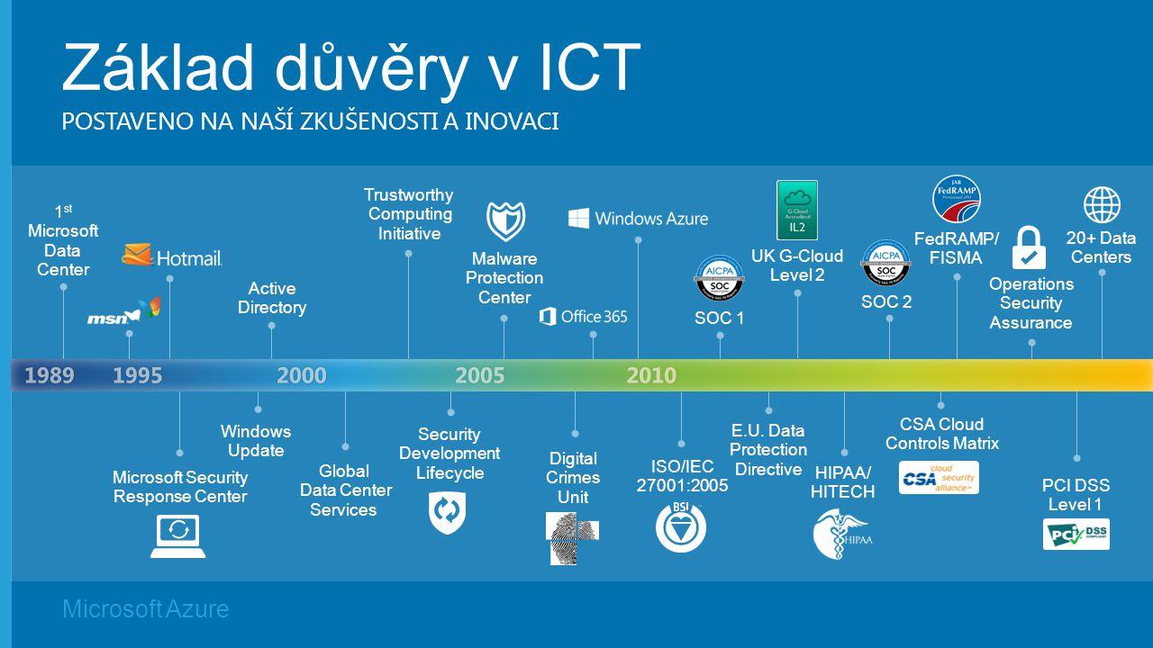 Základ důvěry v ICT Postaveno na naší zkušenosti a inovaci 1989 1995