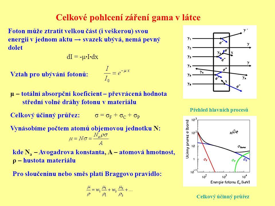 Celkové pohlcení záření gama v látce