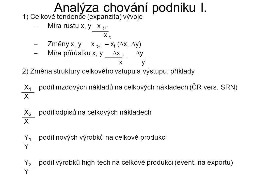 Analýza chování podniku I.