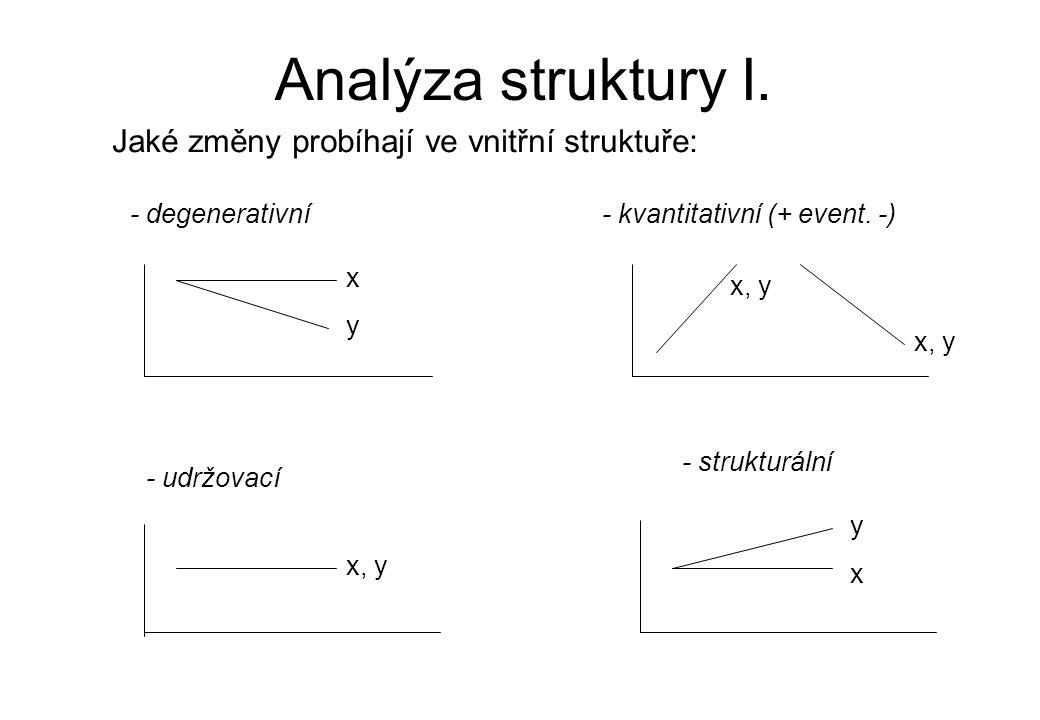 Analýza struktury I. Jaké změny probíhají ve vnitřní struktuře: