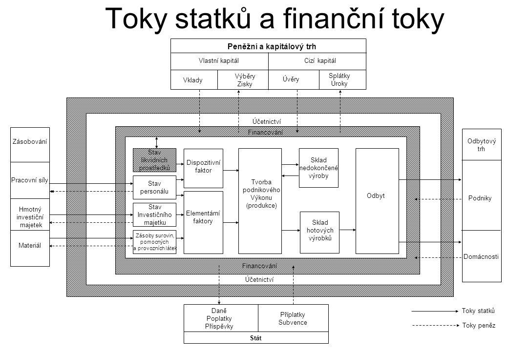 Toky statků a finanční toky