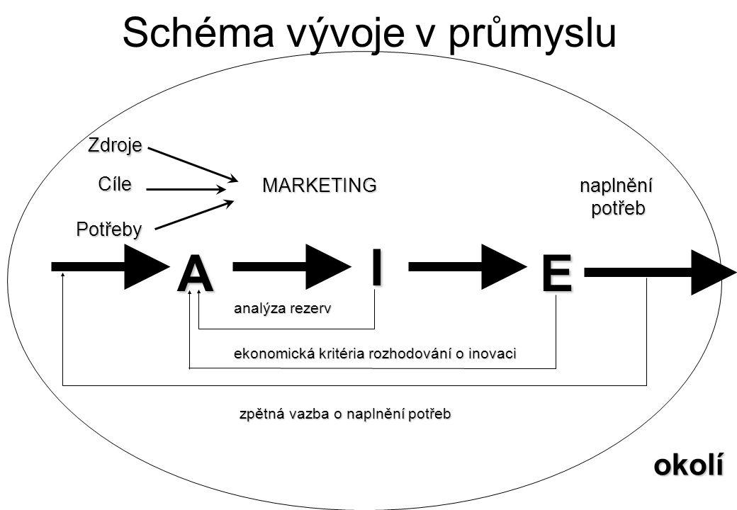 Schéma vývoje v průmyslu