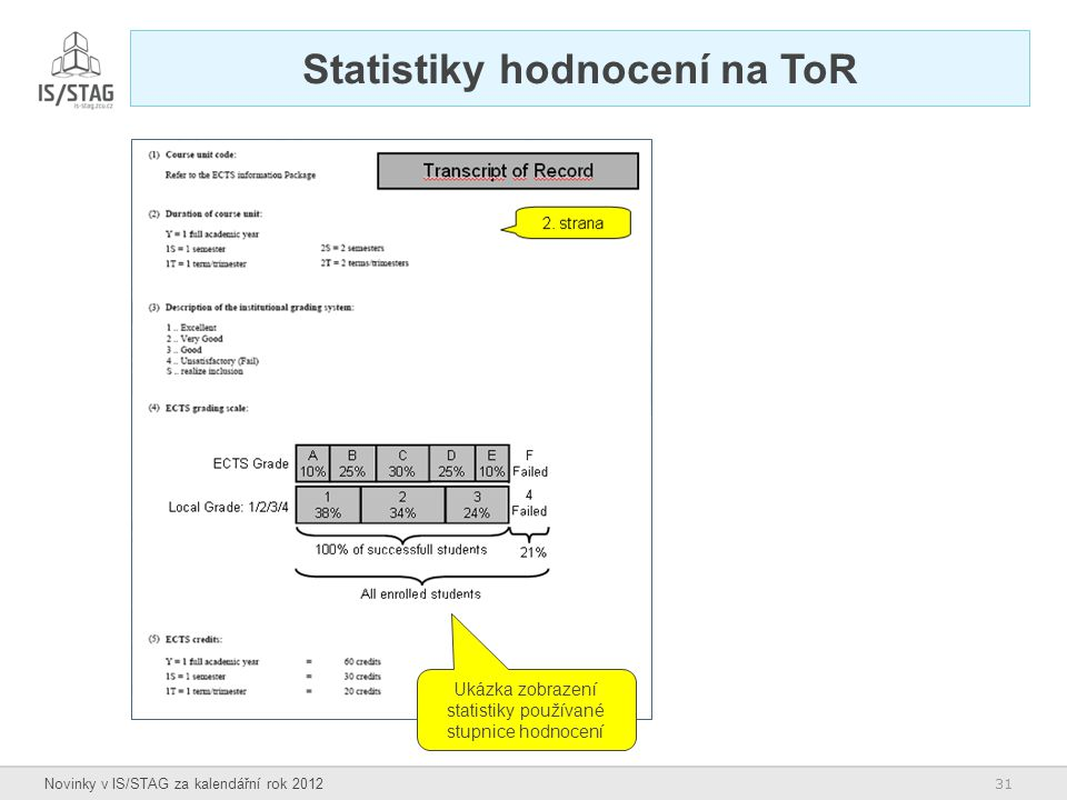 Statistiky hodnocení na ToR