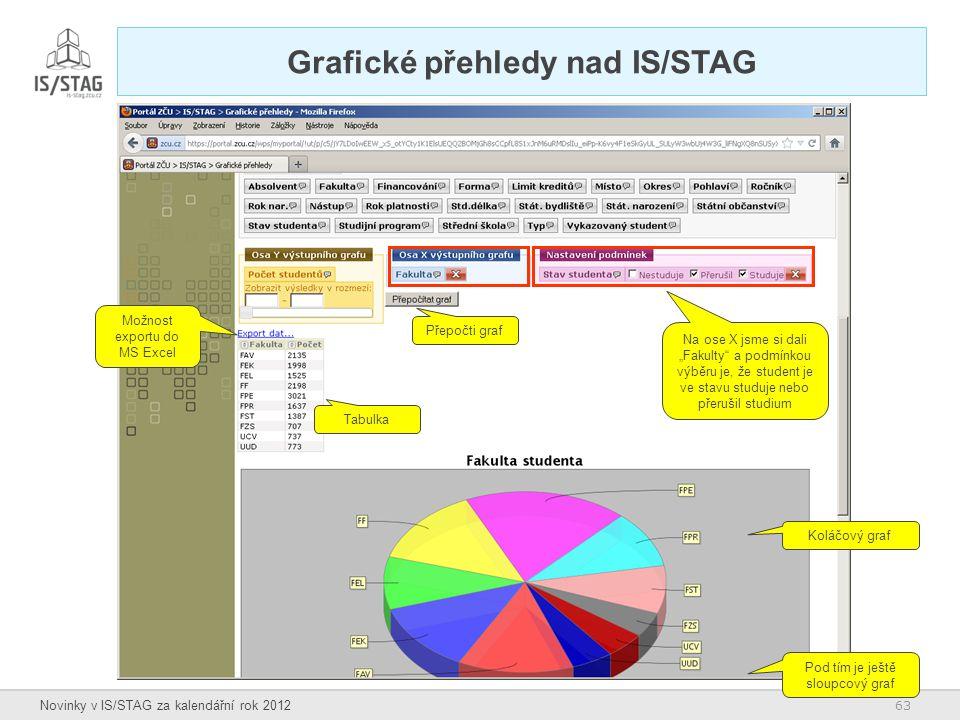 Grafické přehledy nad IS/STAG