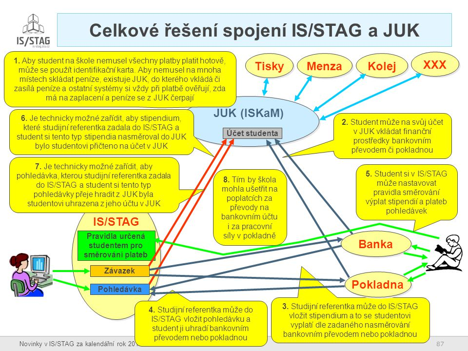 Celkové řešení spojení IS/STAG a JUK