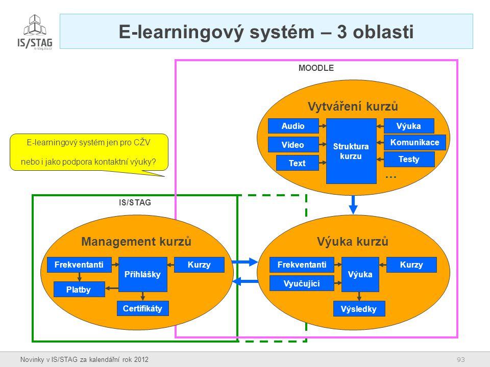 E-learningový systém – 3 oblasti