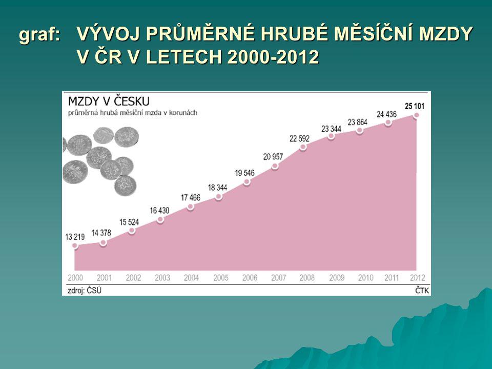 graf: VÝVOJ PRŮMĚRNÉ HRUBÉ MĚSÍČNÍ MZDY V ČR V LETECH 2000-2012