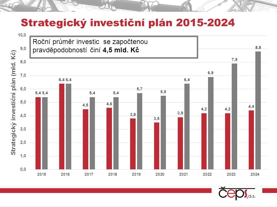 Strategický investiční plán 2015-2024
