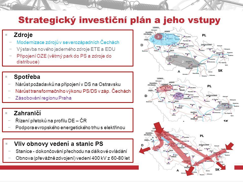 Strategický investiční plán a jeho vstupy