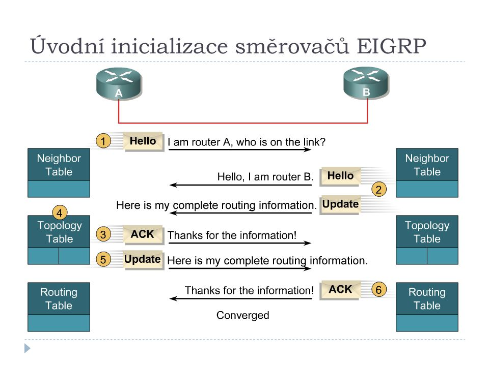 Úvodní inicializace směrovačů EIGRP