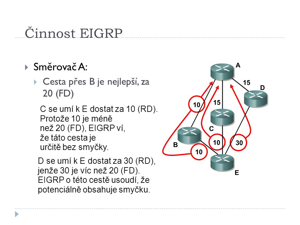 Činnost EIGRP Směrovač A: Cesta přes B je nejlepší, za 20 (FD)