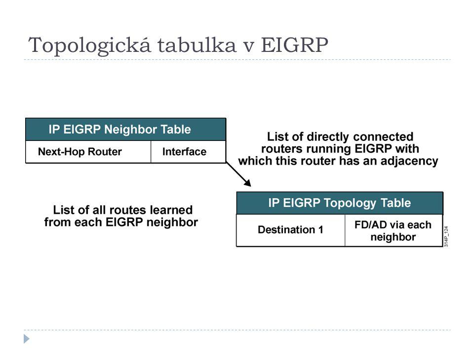 Topologická tabulka v EIGRP