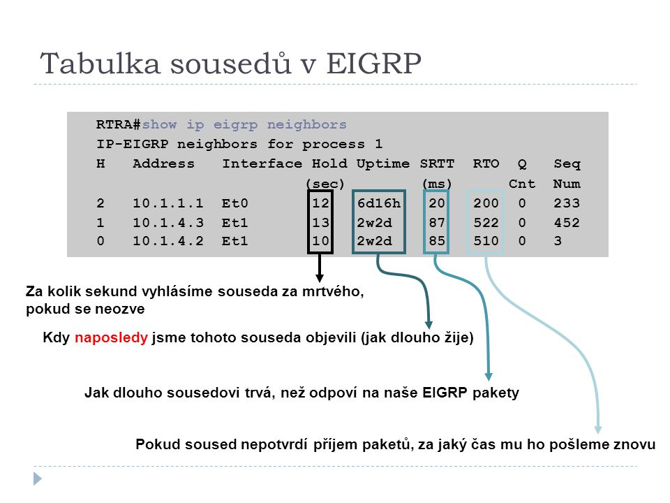 Tabulka sousedů v EIGRP