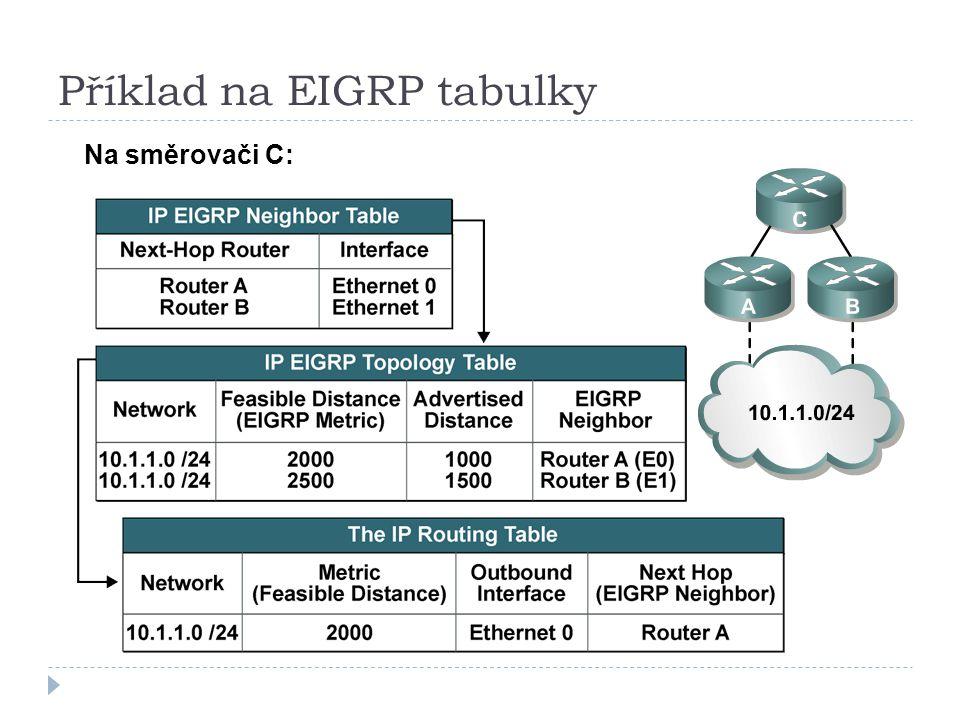 Příklad na EIGRP tabulky
