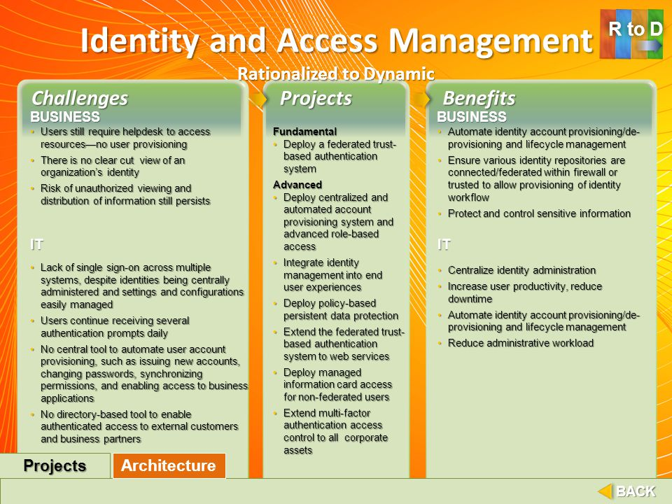 Identity and Access Management Rationalized to Dynamic