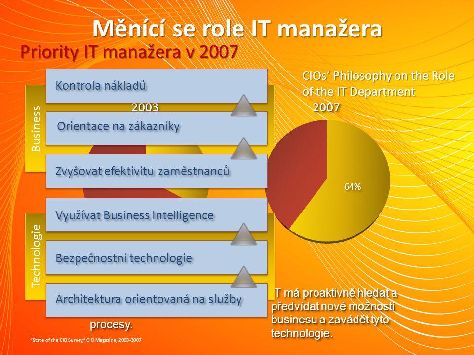 Měnící se role IT manažera